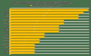 Deadliest Highways in Arkansas 2018