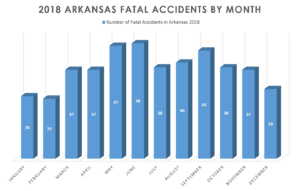 Arkansas Car Wreck Statistics 2018