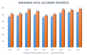 Car Wreck Deaths in Arkansas