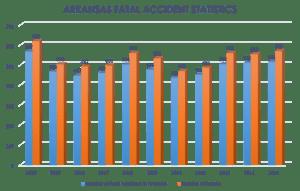 Arkansas 2020 Car Wreck Statistics